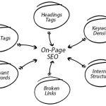 10 Otimizações de SEO On-Page que Você Deveria Fazer