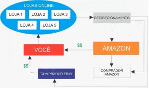 Vendedor Online Internacional: método de vendas no treinamento
