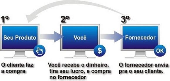 Processo do curso Master Ebay