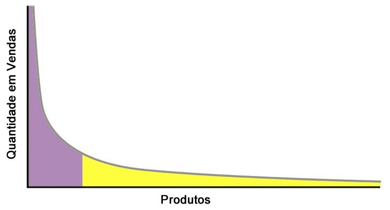 Cauda Longa representada em gráfico.